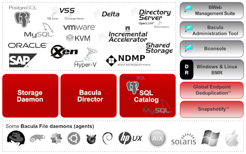 Bacula Sauvegarde Restauration Backup Restore Data Protection Open Source