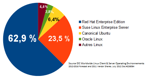 Red Hat Linux Java JBoss Virtualisation Storage Cloud Computing Microsoft Oracle Open Source
