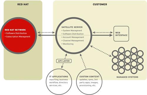 Red Hat Linux Java JBoss Virtualisation Storage Cloud Computing Microsoft Oracle Open Source