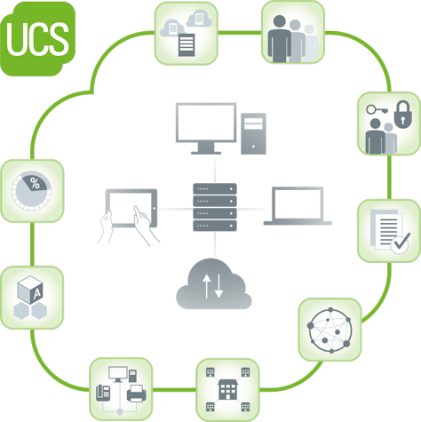 Univention UCS IT Operation Identity Management Active Directory Open Source