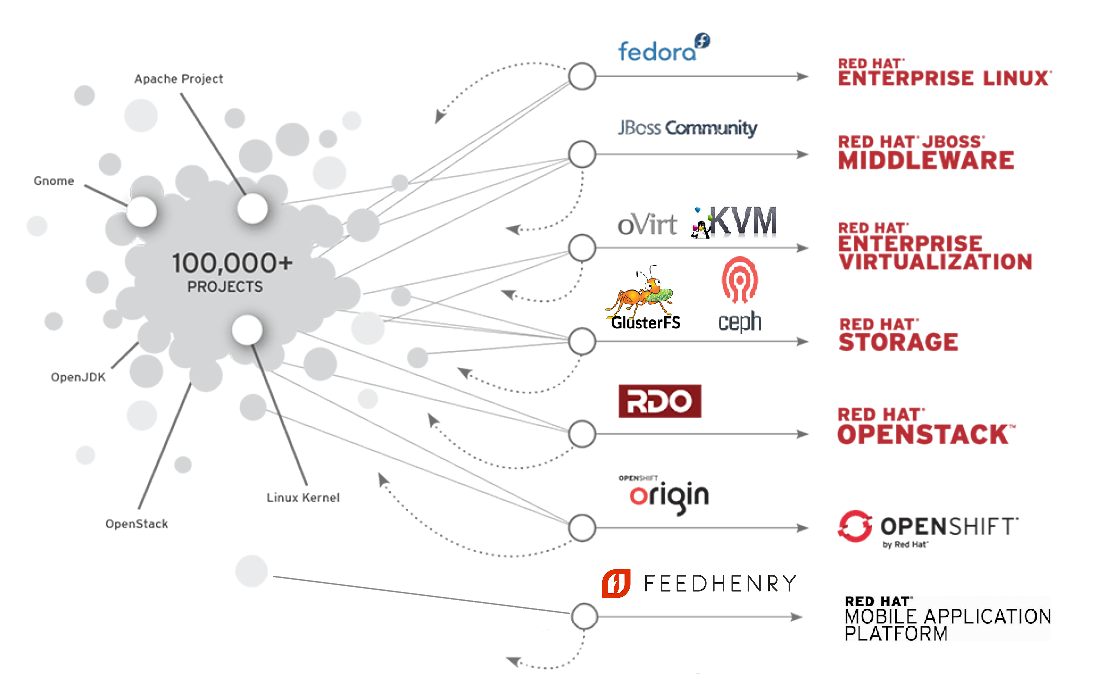 Red Hat projets Open Source