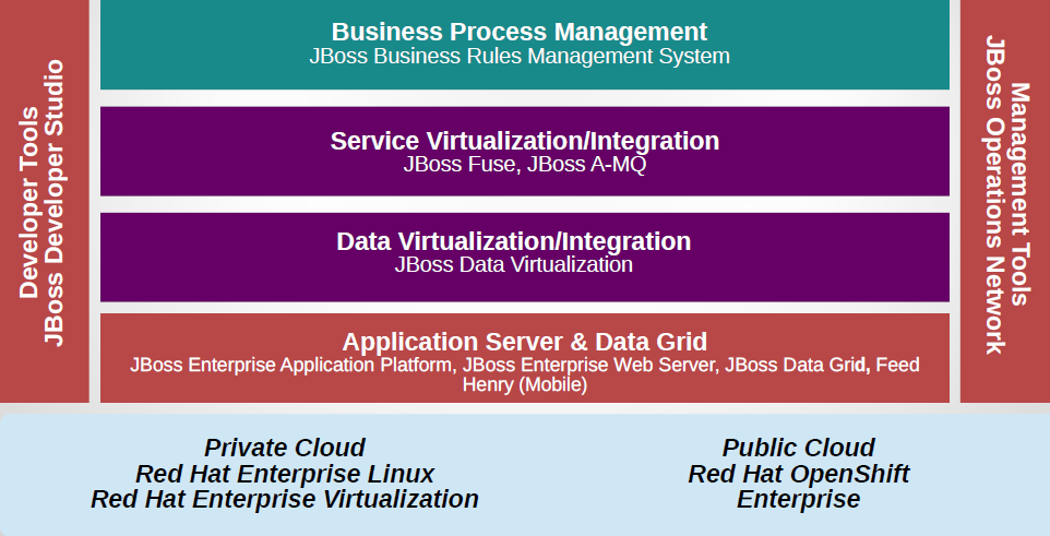 Red Hat JBoss Portfolio