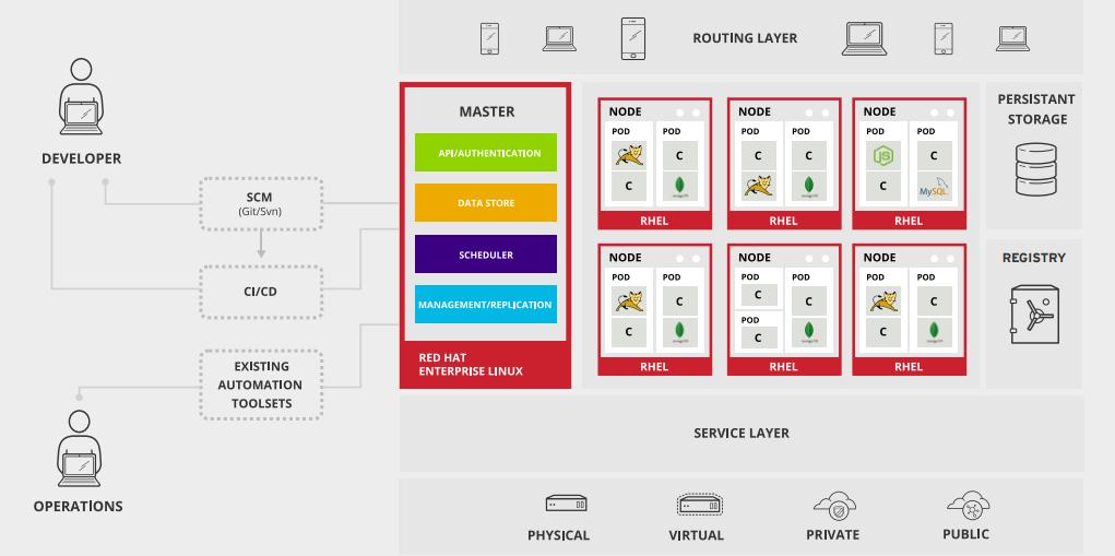 OpenShift, le PaaS Open Source avec Docker
