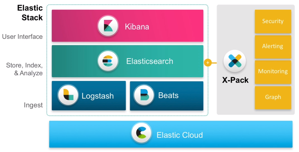 Elasticsearch Commeo moteur de recherche opensource