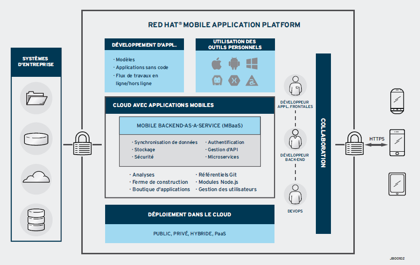 Red Hat Mobile Application Platform