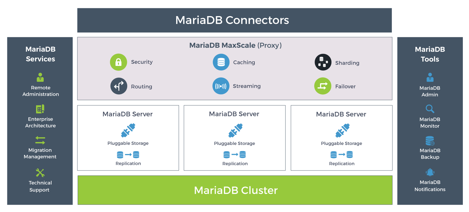MariaDB an Open Source Database
