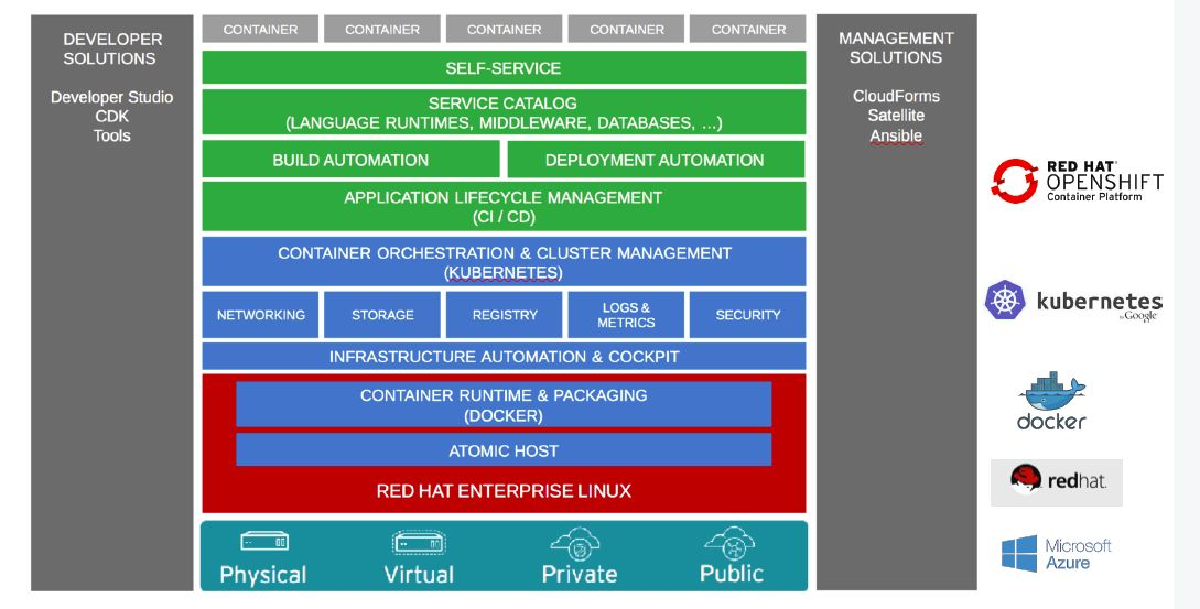 Commeo Red Hat OpenShift