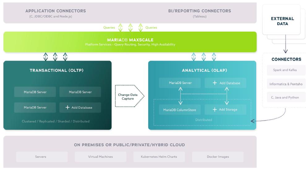 MariaDB Platform X3