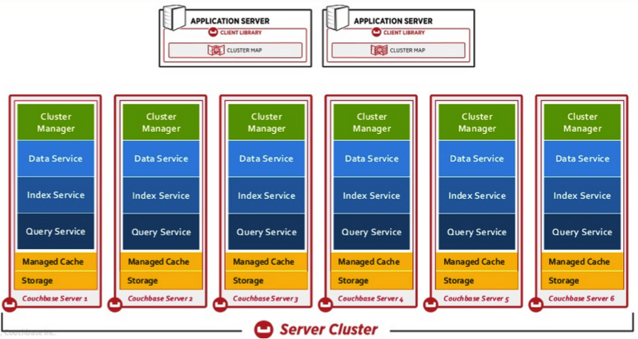 Commeo Couchbase Architecture